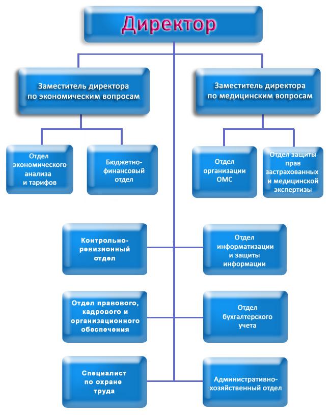 территориальный фонд страхования вологодской области